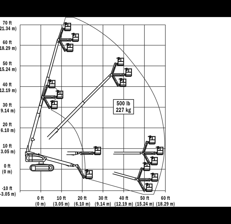 660sjc Range Chrt