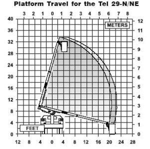 bucket truck chart