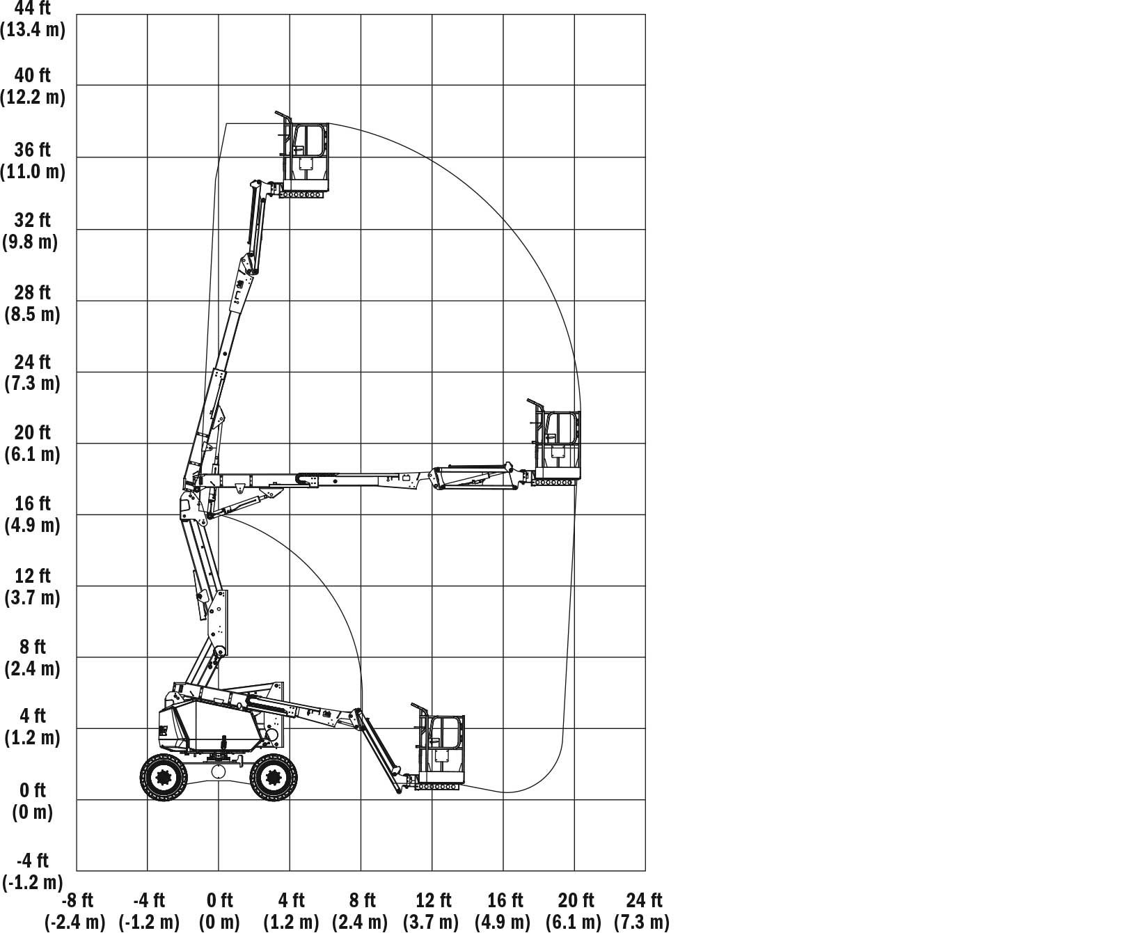 Articulating Boom Lifts 340AJ Reach Diagram